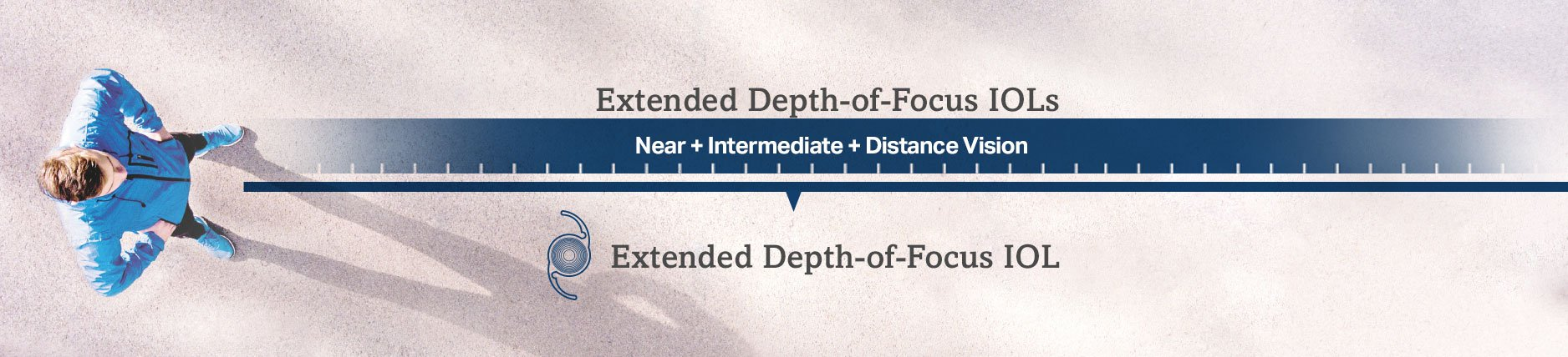 Man showing extended depth of focus for near, intermediate, and distance vision with extended depth-of-focus IOLs